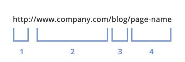 Đường dẫn url là gì? Tại sao có đường dẫn url?