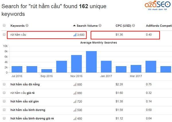 Hướng dẫn các cách đưa web lên google mới nhất 2020