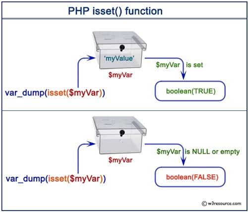 Isset trong php là gì? tìm hiểu thêm về isset trong php