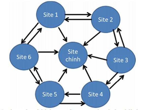 Những mô hình xây dựng Website vệ tinh